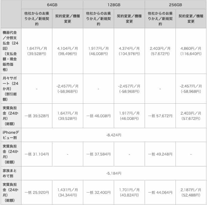DocomoのiPhoneXR料金